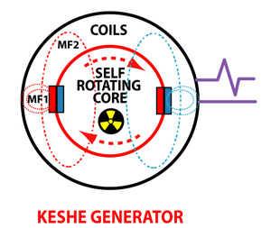 PEG - Persönlicher Energie Generator