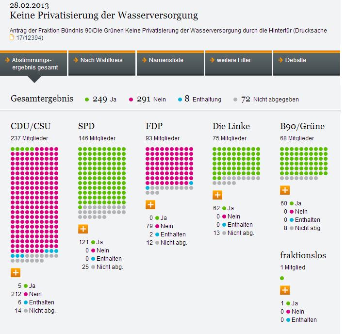 Wasserprivatisierung
